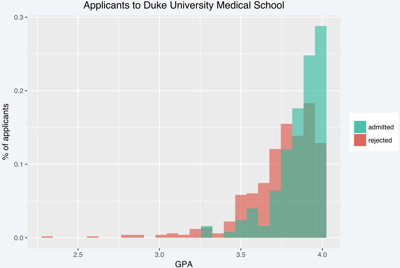 MedChances - Medical School Admissions Predictions
